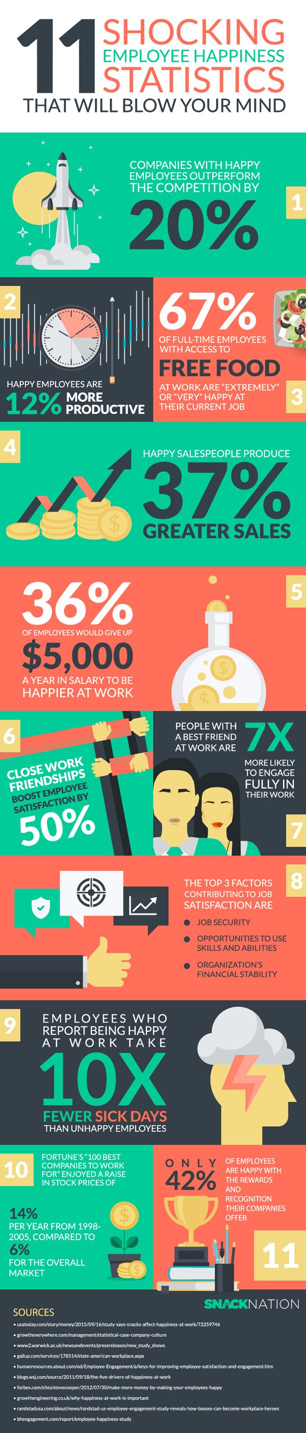 positieve statistieken gelukkige medewerkers