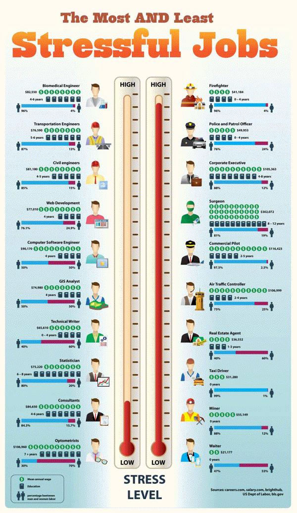meest-en-minst-stressvolle-banen