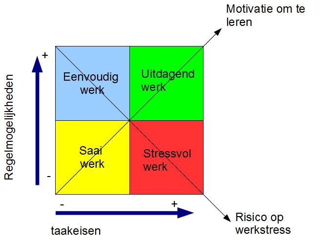stress model werk
